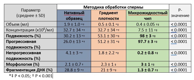 Таблица подвижности